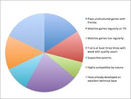 Football Coach Play Chart What Are The Ingredients To Make An Elite Soccer Player