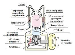 development of zero emission generating system stirling engine schematic diagram of icircsup2 stirling engine 1