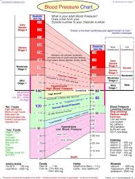 Terpkunstides Blood Pressure Chart By Age