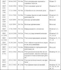 Анализ системы нормативного регулирования бухгалтерского  Анализ системы нормативного регулирования финансовых результатов начнем с Положений определяющих общие принципы раскрытия информации