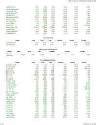 Pakistan Stock Exchange Summary Best Online Share Trading