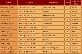Astrofuture Shahrukh Khan Magic Of Rahu And Mangal Grah