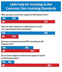 Common Core Chart Common Core Standards Chart Flip Chart For Common Core Standards