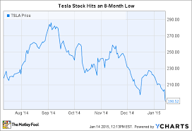 Why Tesla Motors Inc Stock Is Down 7 Today The Motley Fool