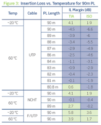 cabling and connectivity for power over ethernet > network the large difference in performance between utp and the other cables at elevated temperatures is likely because utp cable has no shield or isolation wrap