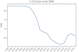 Cad To Rmb Chart Rmb To Usd Converter December 14 2019