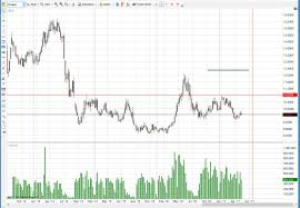 Soybean Futures Price Chart Soybean Chart Bedowntowndaytona Com