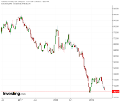 Schlumbergers Rapid Plunge Signals More Pain For Oil And