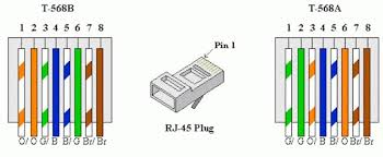 cat6 network wiring diagram wiring diagram byblank ethernet cable color code at Network Cable Wiring Diagram