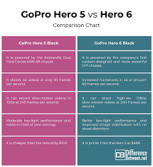 Difference Between Gopro Hero 5 And Hero 6 Difference Between
