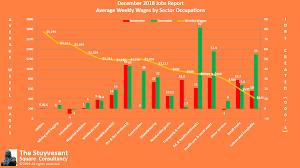 Graphic Design Occupational Outlook December Jobs Report Doesnt Change Negative Outlook
