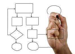 Why Process Maps Are Important
