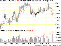 Ten Year T Note Globex Monthly Commodity Futures Price