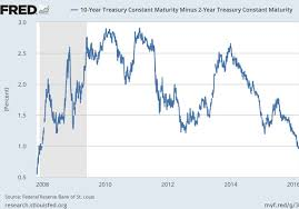 2 Year Treasury Yield Chart What Narrowest Spread Since 2009 Between 2 Year 10 Year