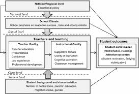 conceptual framework and methodology of