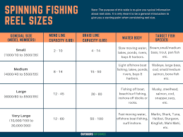 How To Pick The Right Spinning Fishing Reel 8 Easy Tips