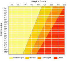 Healthy Weight Chart Teenage Girl Average Height Of A 15 Year Old Girl Answers On Healthtap