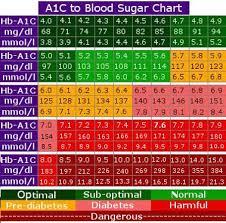 Bg To A1c Chart Blood Sugar Chart Diabetes Health Blood Sugar Chart