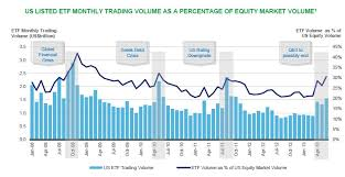 Chart O The Day Etf Trading Volumes The Reformed Broker