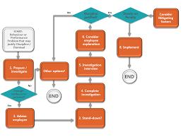 Disciplinary Process Flowchart Ochre Nz