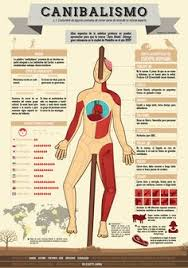 Human Meat Cuts Chart 10 Best Terrible Story Images Hannibal Lecter Mads