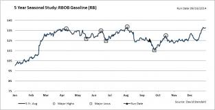 Rbob Gasoline Chart Gas Prices Seasonality Sentiment Indicate Higher Prices
