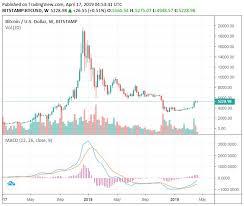 In the beginning price at 58793 dollars. Bitcoin Btc Price Prediction 2020 2040 By Elena Stormgain Crypto Medium