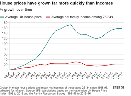How Housing Has Divided The Young Bbc News