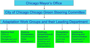 Chicago Department Of Transportation Organizational Chart Preparing For A Changing Climate The Chicago Climate Action