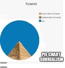 Pie Chart Meme Maker Pyramid Imgflip