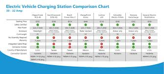 Electric Vehicle Comparison Chart Compare 30 Amp Ev Charging Stations Chart Ev Charging