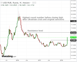 Chart Of The Day Russias Ruble Is Crashing And Its Just