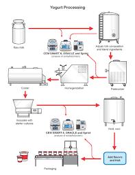 Beer Process Flow Chart Bacon Flow Chart Yogurt Preparation