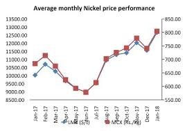 Lme Nickel Price Live Chart Nickel After Forgetful 2015 2016 Stars Align For Nickel