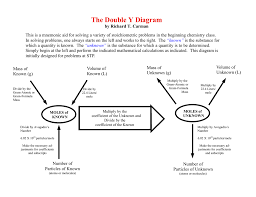 Y Chart Diagram The Double Y Diagram