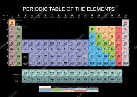 Periodic Table — Stock Photo © conceptw #6988702
