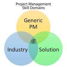 types of management skills the three types of skills project managers need colin wood medium