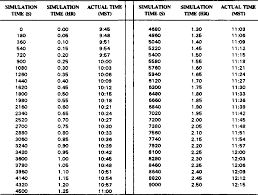 Table 4 From Numerical Simulations Of A Mountain