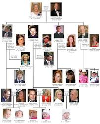 Royal family of Elizabeth II | Britroyals