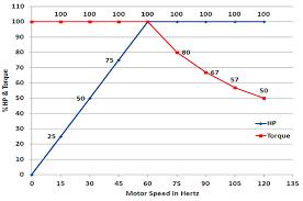 Motor Horsepower Torque Versus Vfd Frequency