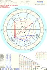 How To Do My Natal Chart Jeffrey Epstein Accurate Natal Chart My Site