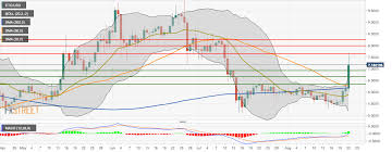 Ethereum Classic Technical Analysis Etc Usd Went Up By
