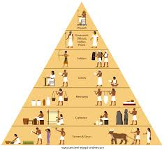 the social structure of ancient social pyramid social pyramid of ancient
