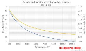 Co2 Pressure Temperature Chart Psi Carbon Dioxide Density And Specific Weight