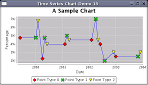Can We Create Such A Chart In Jfree Www Jfree Org