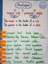 Types Of Analogies Chart Analogies Anchor Chart Plus A Freebie Reading Anchor