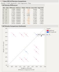More Multiple Comparisons Options In Jmp 11 All Pairwise