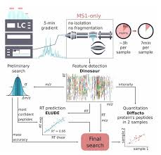 News In Proteomics Research Who Needs Ms Ms 1 000 Proteins