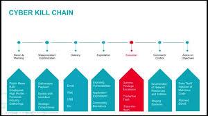 Cyber Kill Chain Cyber Kill Chain