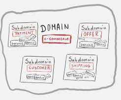 Domain Driven Design Example The Nature Of Domain Driven Design What The Heck It Is